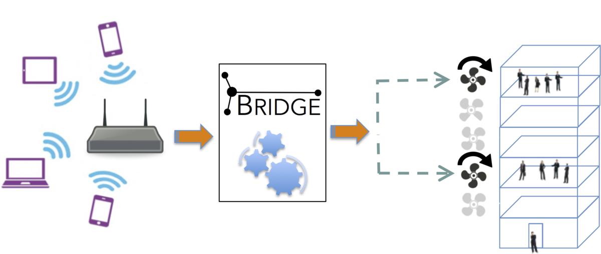 Bridge Diagram